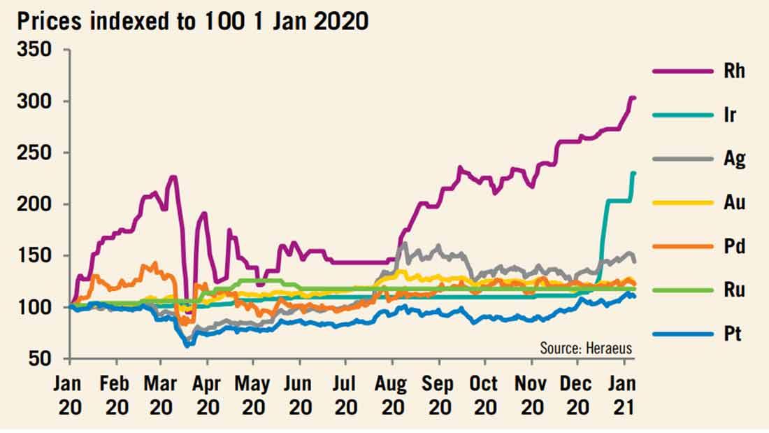 Прогноз Heraeus на 2021 год: золото, серебро, евро и доллар