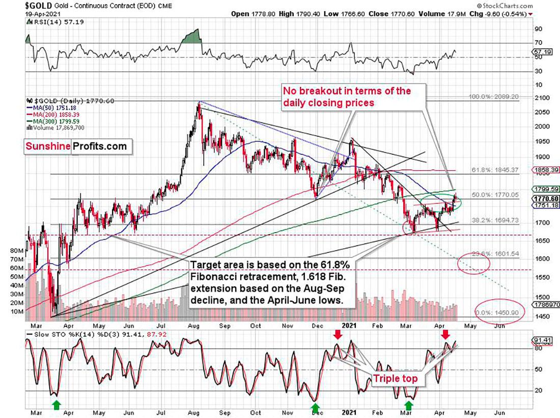 Прогноз цены золота: игнорирование падения доллара — главный сигнал