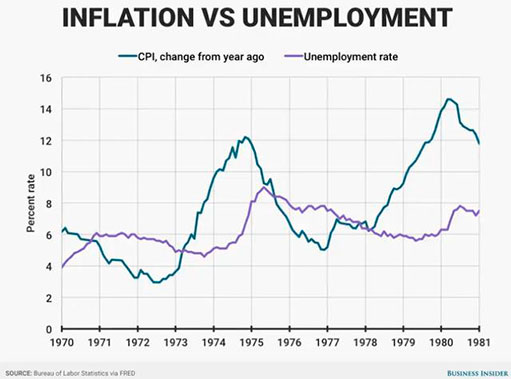 Инфляция и золото в 1970-х против 2021