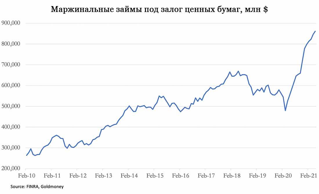 Инфляция, цены на потребительские товары и активы