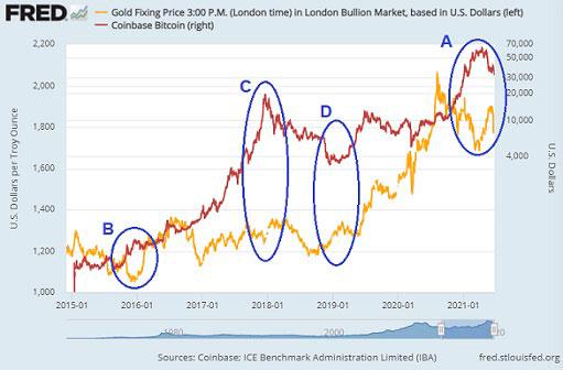Представляет ли криптовалюта угрозу для инвестиций в золото?