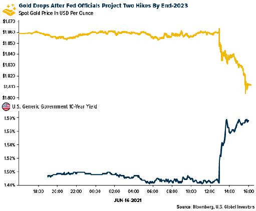 Спрос на золото падает?