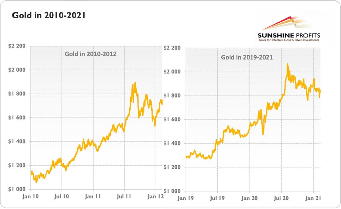 Золото повторяет тренд 2010-2012?