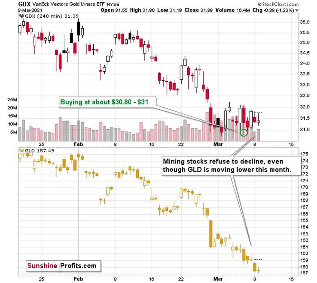 Прогноз цены золота: присоединяйтесь к вечеринке золотодобытчиков