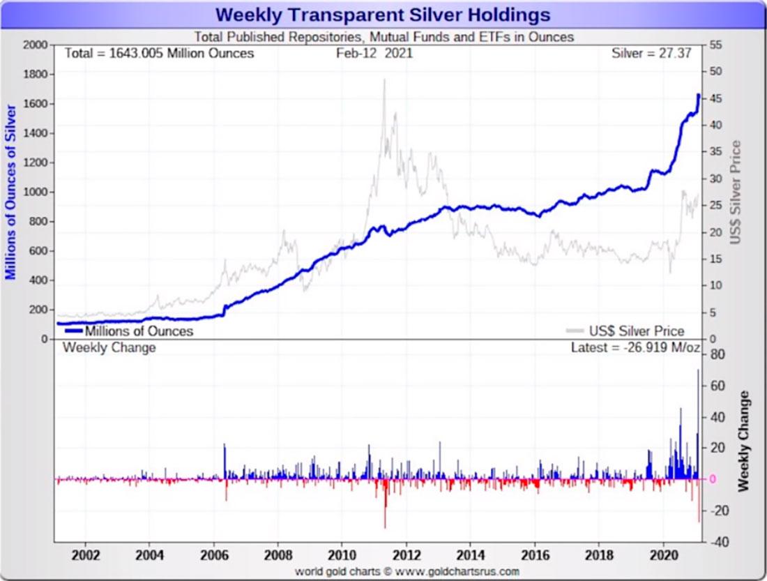 Осознавая безумие COMEX: отчет о вымышленной «бумажной» цене золота и серебра