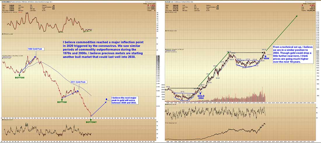 Прогноз цены золота: впереди 10-летний бычий рынок?