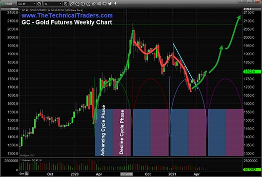 Золото и серебро вступают в новую фазу роста в рамках цикла