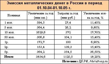 соотношение ежегодной эмиссии