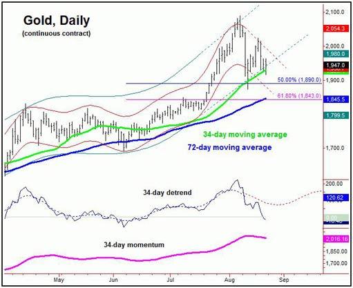 Прогноз цены золота: передышка перед новыми пиками