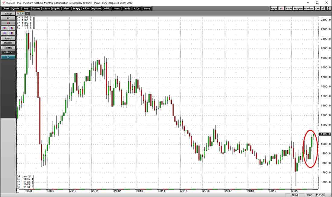 Цена платины может взлететь на фоне спроса