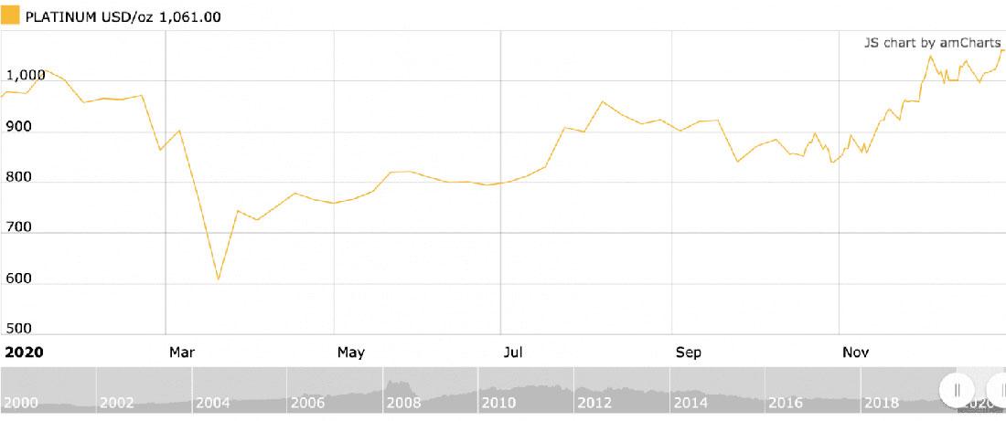 Прогноз цены платины на 2021: ожидается сильная динамика