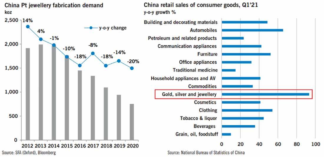 Может ли рост цен на платину спровоцировать изменение настроений в отношении спроса на ювелирные изделия Китая?