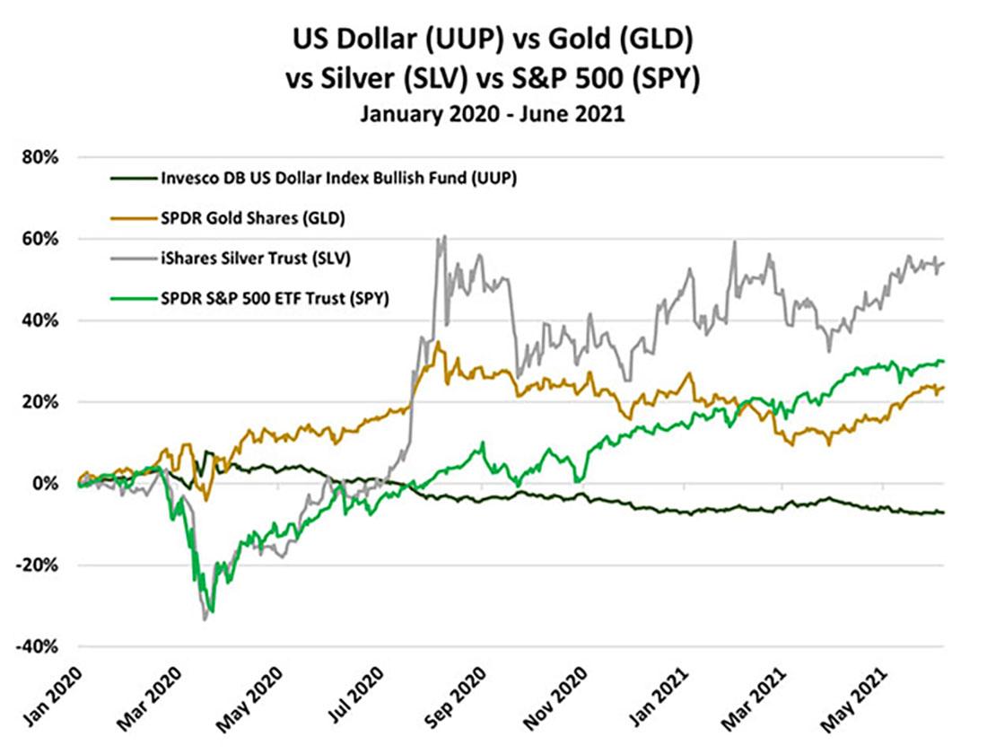 Падение доллара США помогает золоту расти