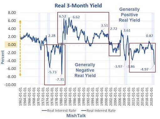 Реальные процентные ставки: подходящее время для покупки золота