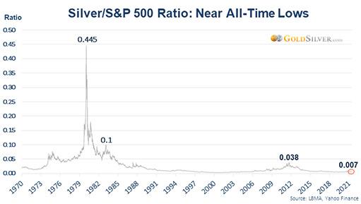 Грядущий разворот отношения серебра к S&P 500 будет шокирующим