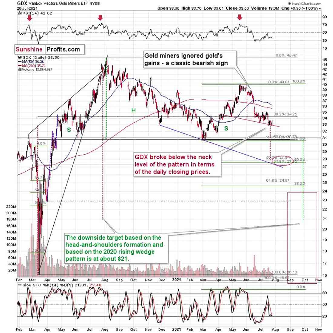 Прогноз по золоту: рост доллара может нанести золоту серьезный ущерб