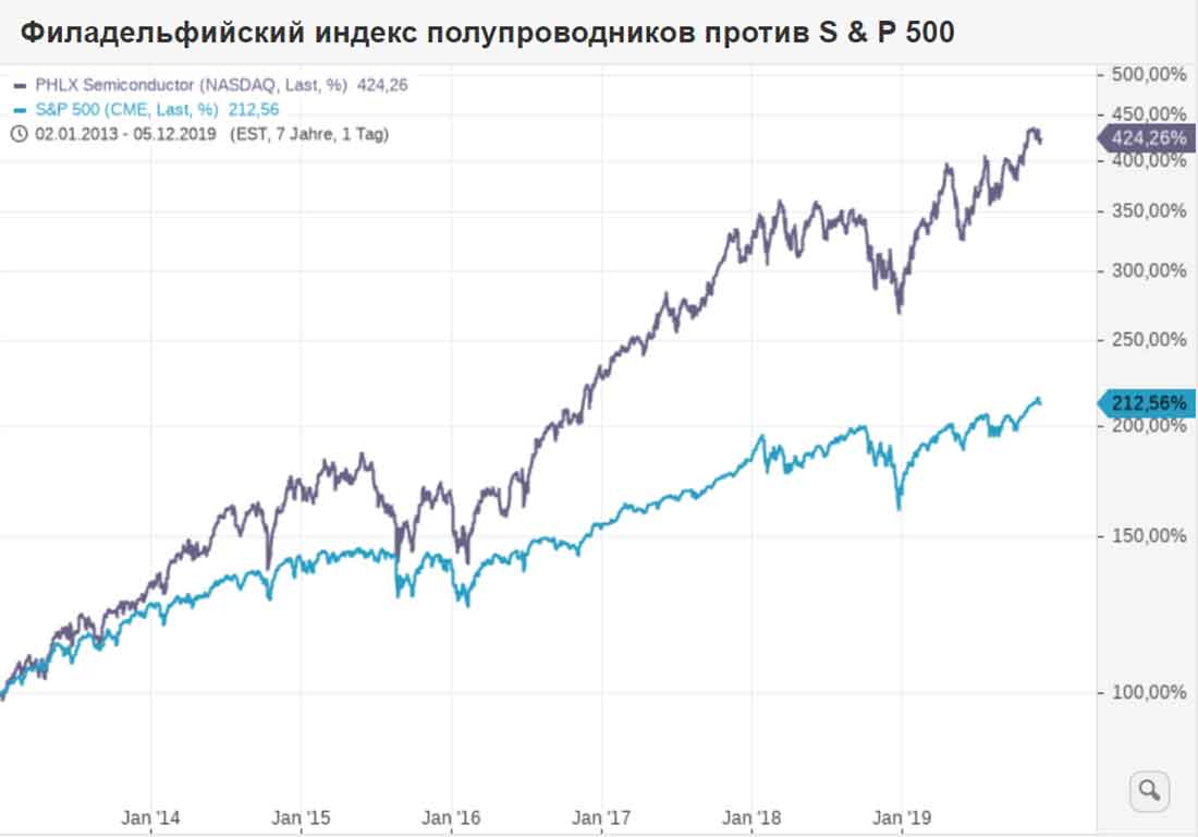 индекс Philadelphia Semiconductor (Sox Index)