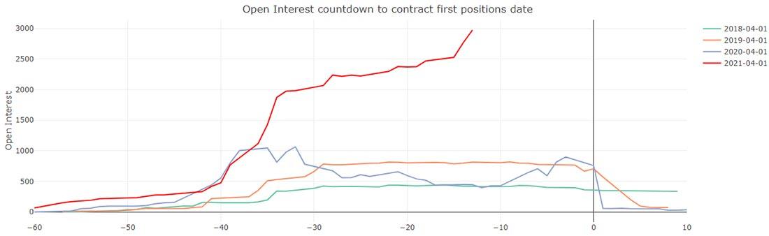 Интересный тренд на COMEX: короткое сжатие все еще идет