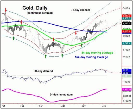 Болезненная краткосрочная коррекция золота закончилась?