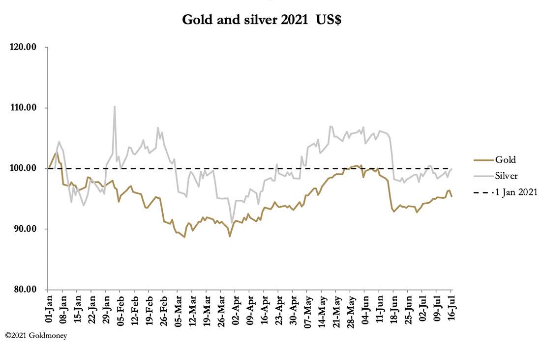 Обзор рынка золота: $1.800 остаются позади