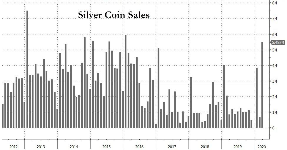 Монетный двор США остановил производство из-за COVID-19