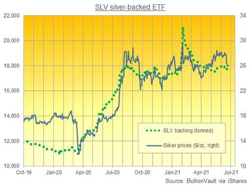 Крупные ETF, обеспеченные золотом и серебром, несут потери