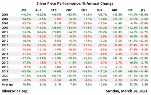 Серебро: фиатная валюта и ограниченные запасы ведут к инфляции