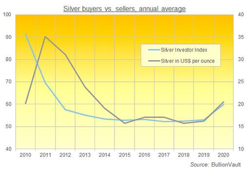 Продолжат ли инвесторы вкладываться в серебро в 2021?