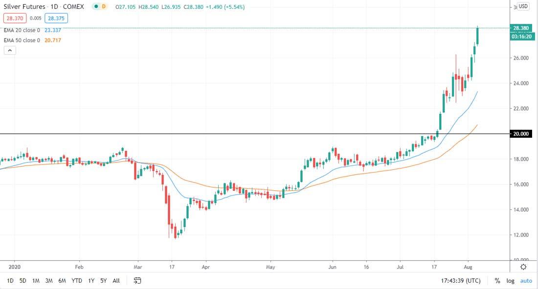 Прогноз курса серебра: рынок теряет стабильность