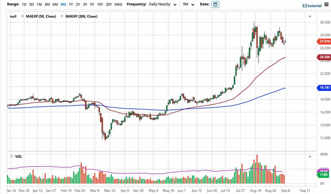 Прогноз цены серебра: низкие объемы торгов