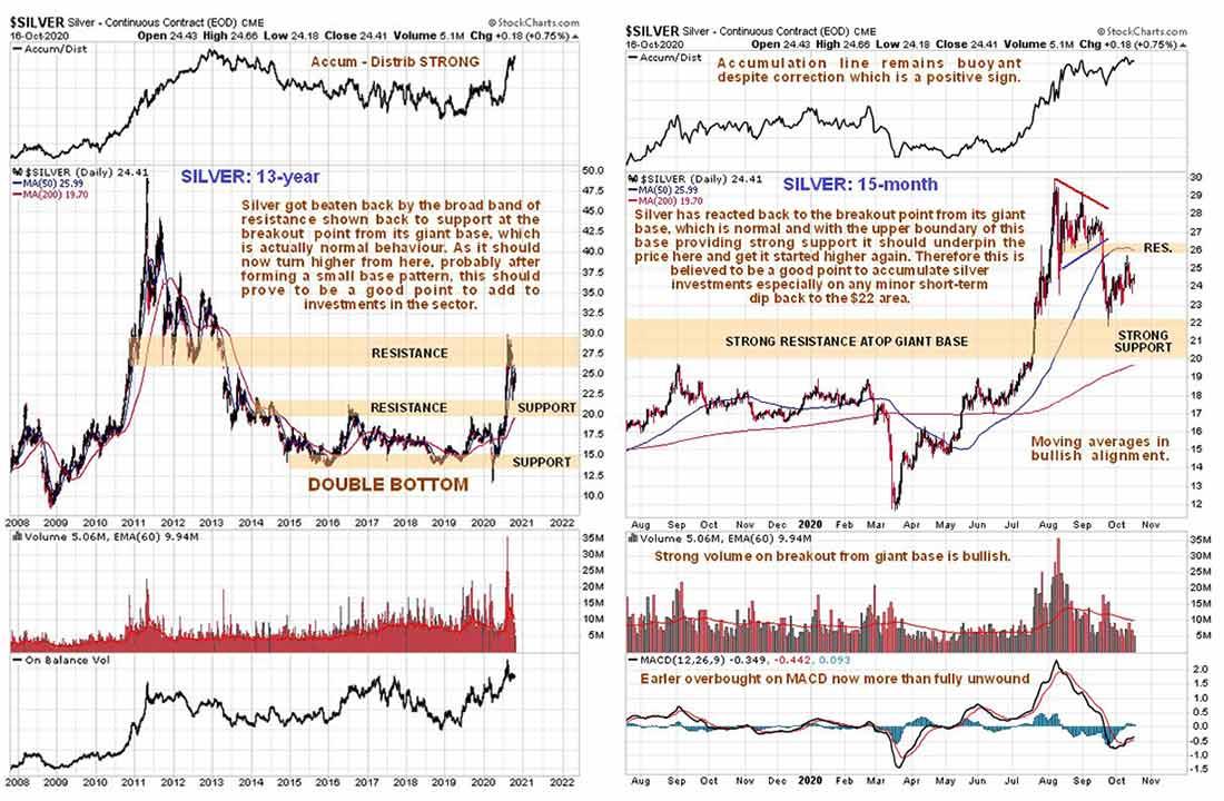 Обзор цены серебра: небольшой спад перед новым скачком