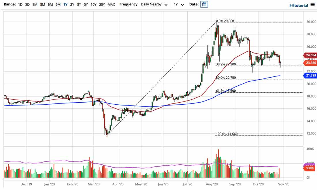 Прогноз курса серебра: покупатели поддержали рынок