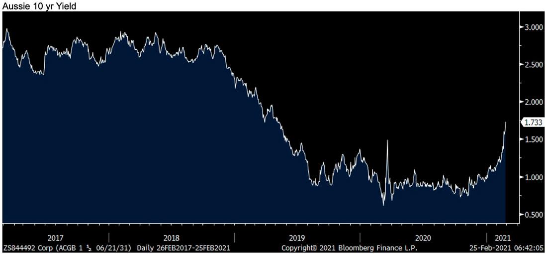 Странные времена: доллар, золото и серебро торгуются ниже