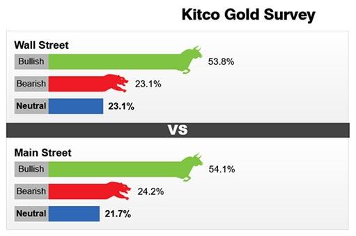 Летняя спячка на рынке золота — предвестник роста во 2-ом полугодии?