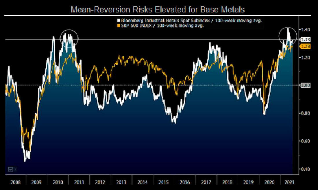 Отскок сырьевых товаров заканчивается, и это благоприятствует золоту