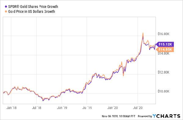 Цена золота в $2500 не за горами