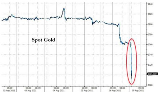 Падение золота и темная сторона манипуляции