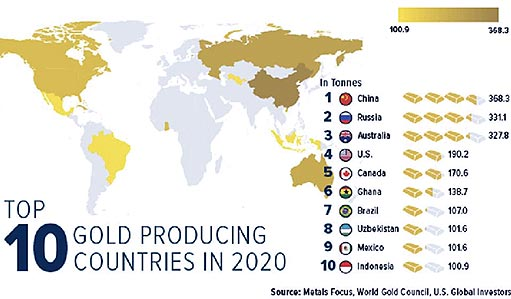 Топ-10 мировых производителей золота в 2020