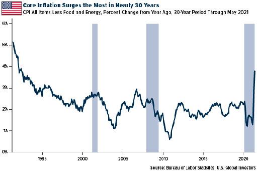 Временная или нет, инфляция уже здесь и набирает обороты