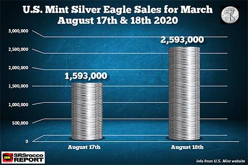 Монетный двор США распродал за день миллион серебряных орлов