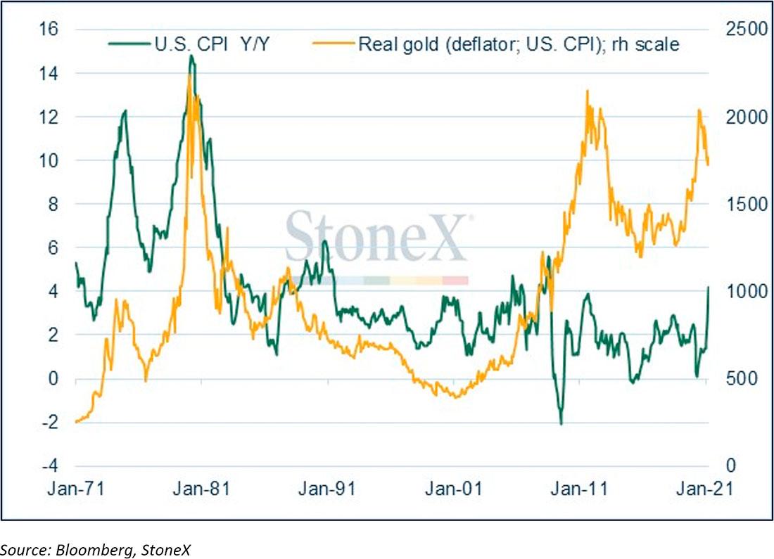 Недельный обзор рынка золота