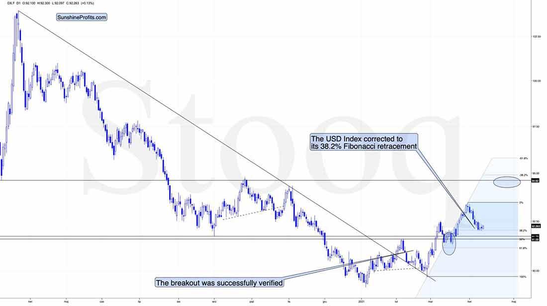 Дежавю USDX: что это означает для курса золота?