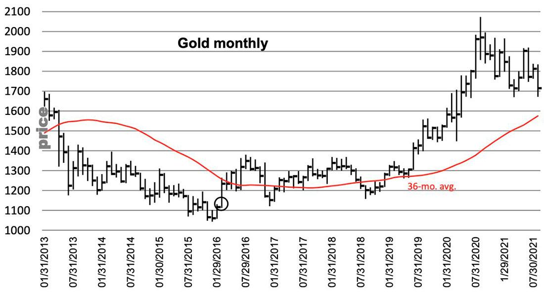 То, что сейчас происходит с золотом и серебром, вызывает панические продажи