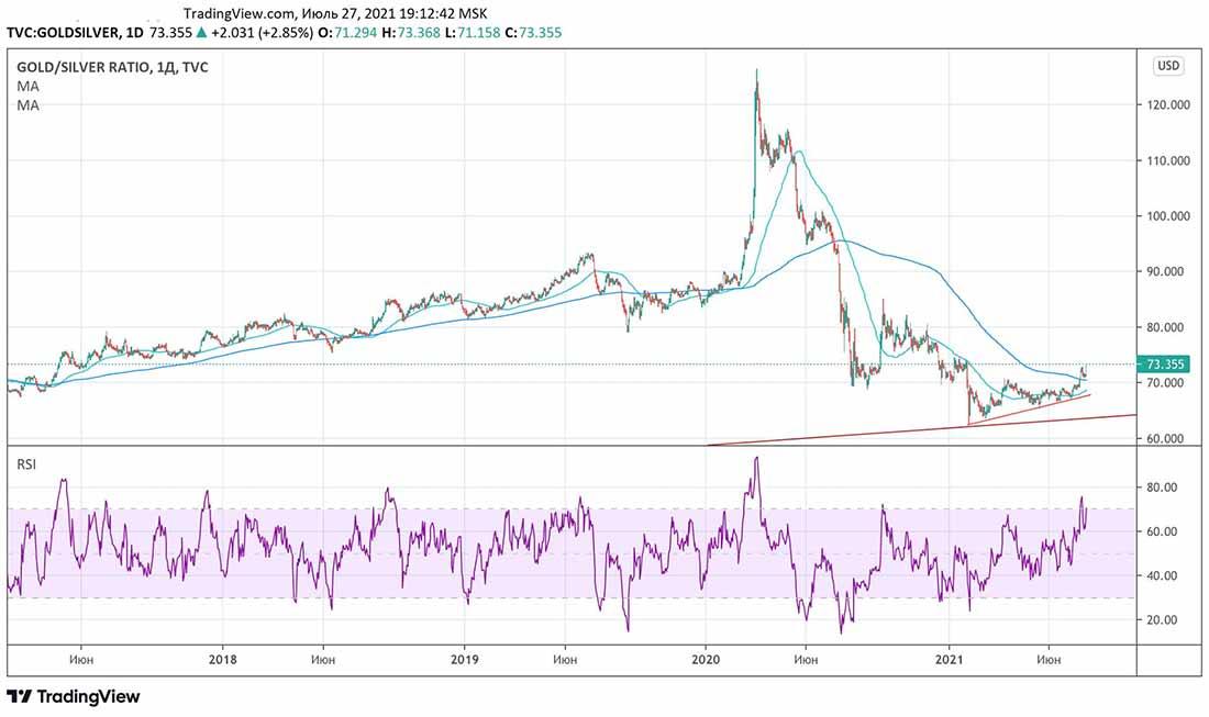 Что происходит с золотом и рублем?