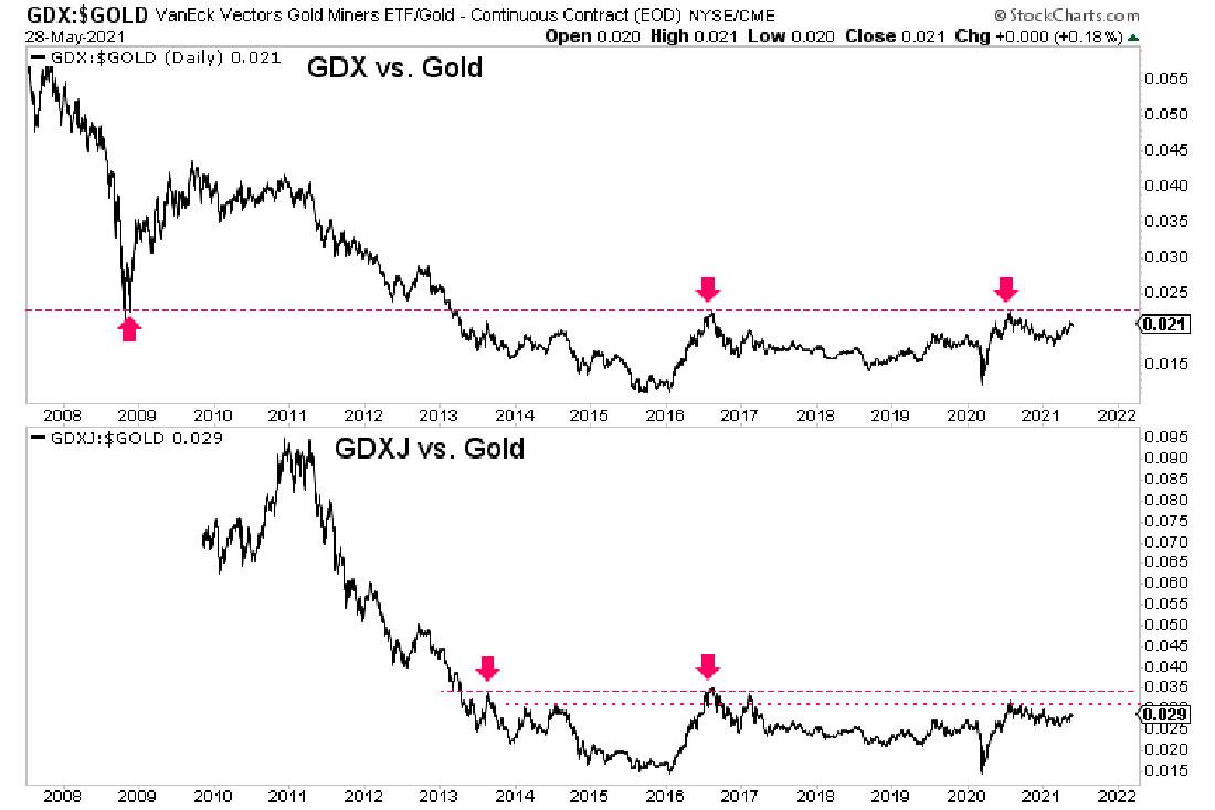 Золотые акции скоро взлетят, и вот почему