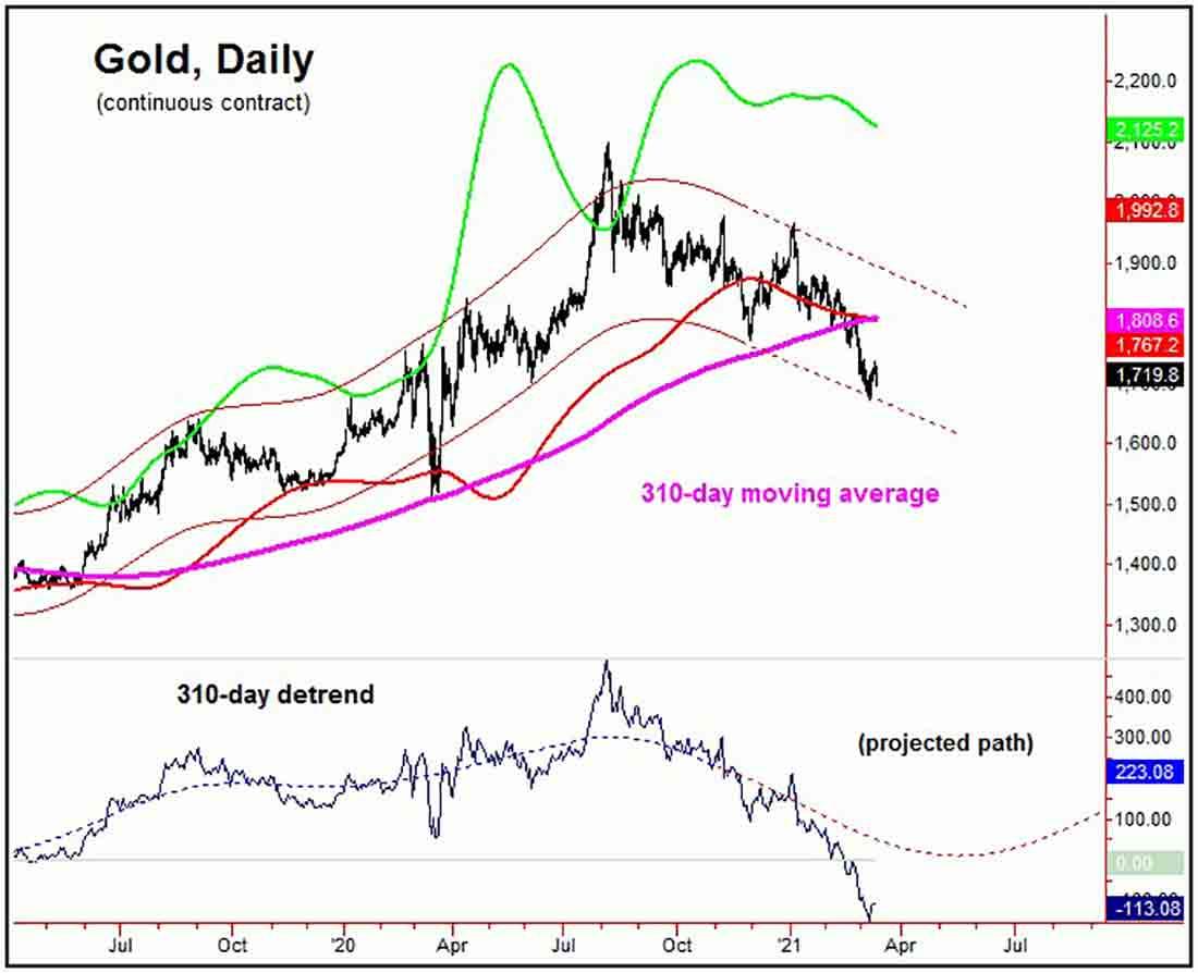 Когда золото развернется, движение будет мощным