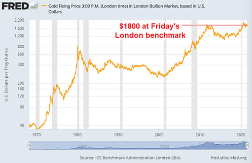 Оптовые цены на золотые слитки «ограничены» из-за роста акций на фоне Covid