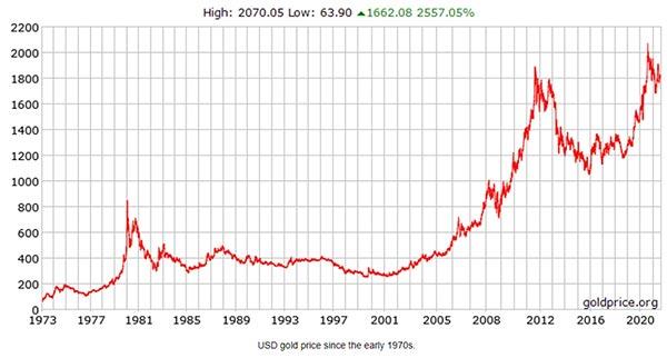 долгосрочный график цены золота в долларах США