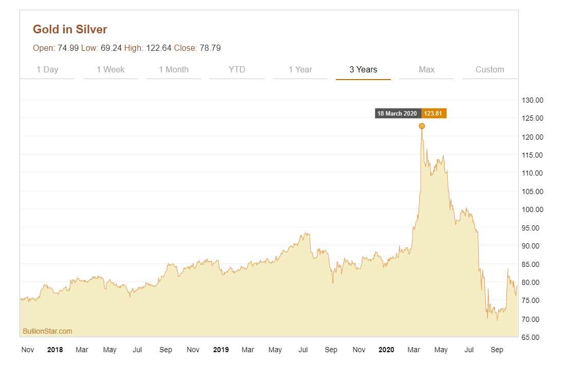 Почему растет цена на серебро?
