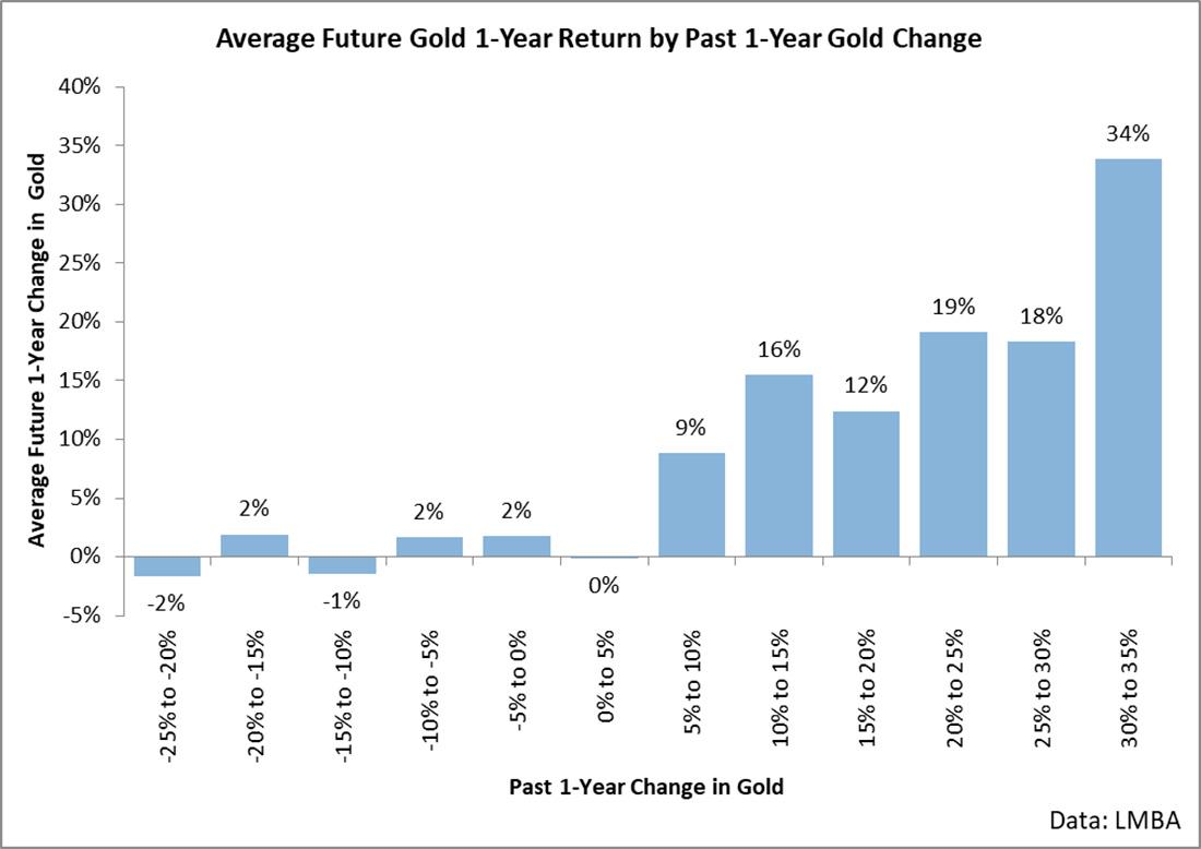 Почему ралли золота продолжится